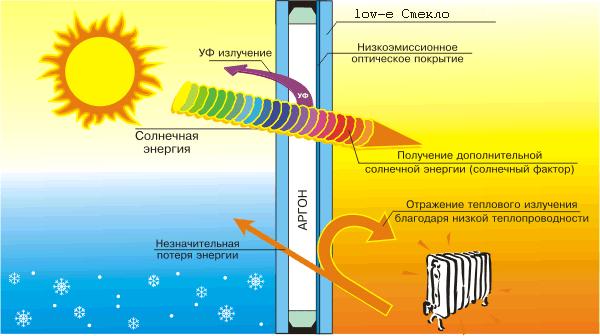 Как уменьшить поступление тепла в высотке