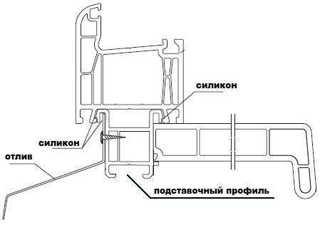 Схема установки отлива и подоконника ТМ КОРСА