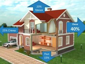 заміна вікон на енергозберігаючі